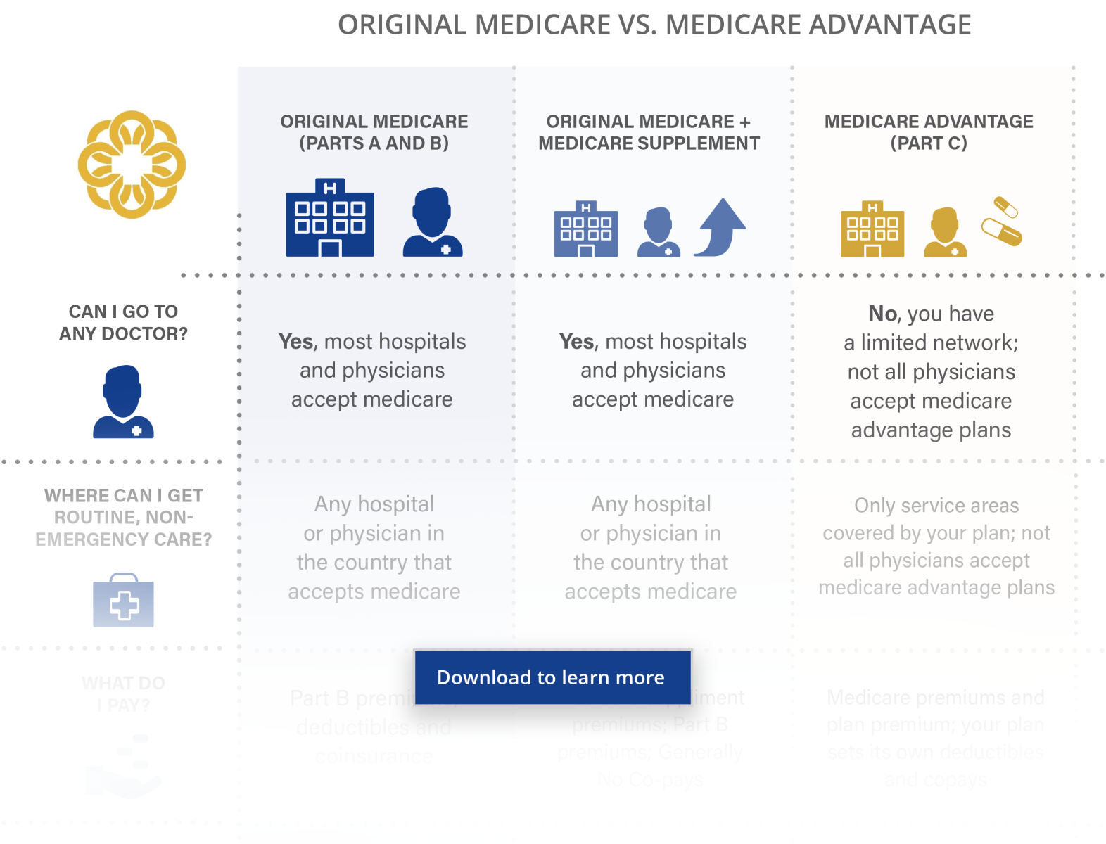 Consider The Following Factors When Deciding Which Medicare Plan Is Right  For You: